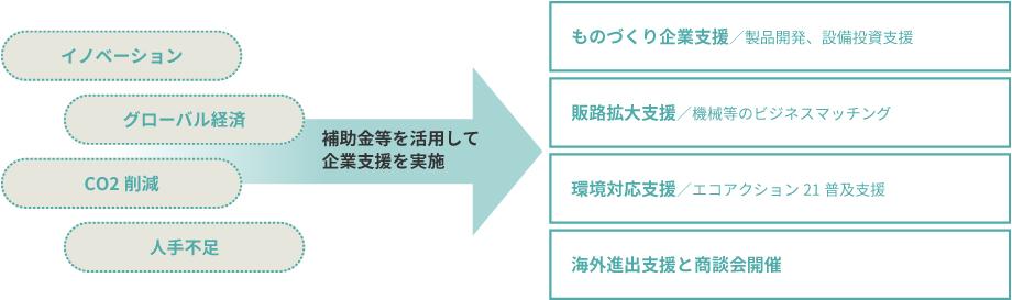 中央会組織の概要